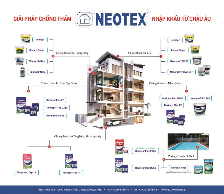 Hệ sinh thái Neotex